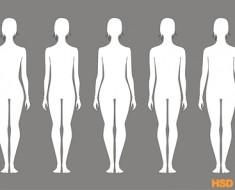 Limitations of BMI